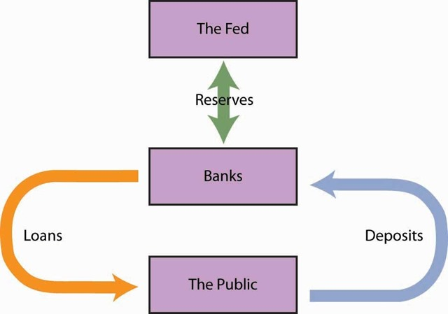 How do bank personal loans help the nation's economy?