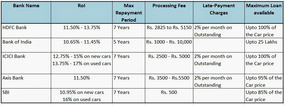 Icici bank car loans interest rate